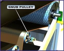 Conveyor Drum Pulley Manufacturers Supplier India Usa