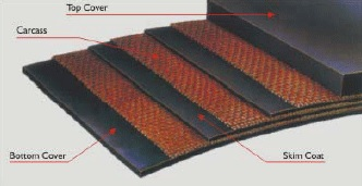 Straight Multiply Textile Conveyor Belt