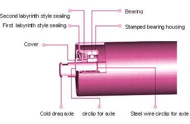 Sizes of Pipe Roller Idlers, Idler Pipe Diameter, Rollers Bearing